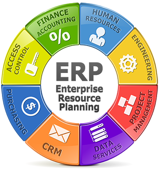 ERP solutions Development in Dubai